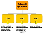 Griscelli syndrome tclassification and features